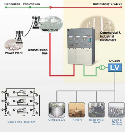 ring main unit rmu manufacturers and suppliers in china orecco rh orecco com ring main unit block diagram ring main unit wiring diagram