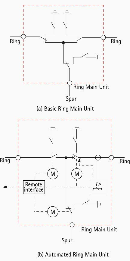 Ring Main Unit(RMU) Manufacturers and Suppliers in China ... Ring Wiring on ring connectors, ring fasteners, ring accessories, ring bearings, ring antenna, ring hitches,