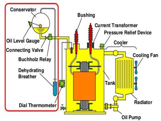 Electrical Distribution Transformer Manufacturers In China